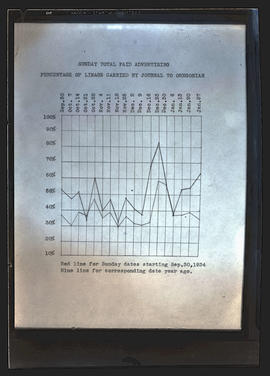 Chart on Sunday total paid advertising in Oregon Journal, 1933-1934